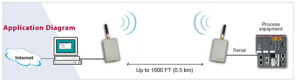 Wireless Rs232 Serial Adapter